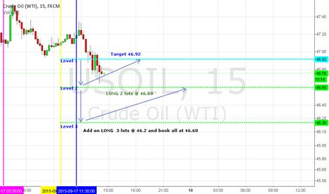USOIL: INTRADA-DAY LONG 2 LOTS @ 46.60 TARGET 46.92 ADD ON LOTS@ 46.20