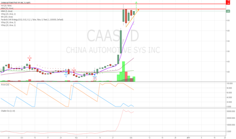 CAAS: Damm it looks strong