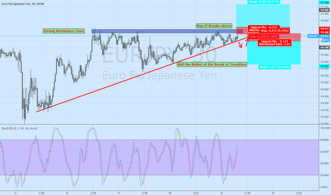 EURJPY: *Trade of the Day* EUR/JPY in interesting zone