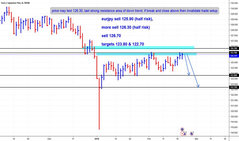 EURJPY: eur/jpy high probable trade setup
