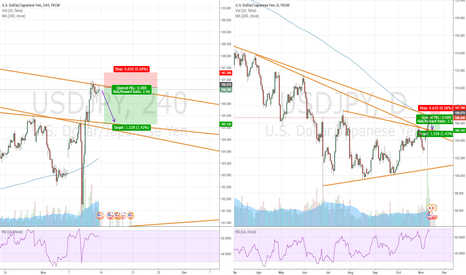 USDJPY: Looking at a lot of resistance