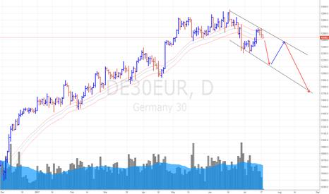 DE30EUR: DAX German Index (18 July 17) *Bears are winning