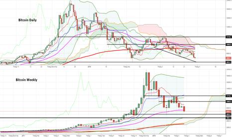 BTCUSD: Bitcoin: Thị trường giá xuống tiếp tục, mốc 5-6k sẽ có tuần sau?