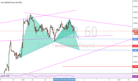 EURGBP: Possible Bat and Gartley Patterns