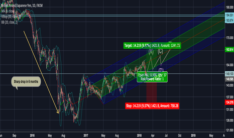 GBPJPY: GBP/JPY commentary and forecast 17 Feb 2018