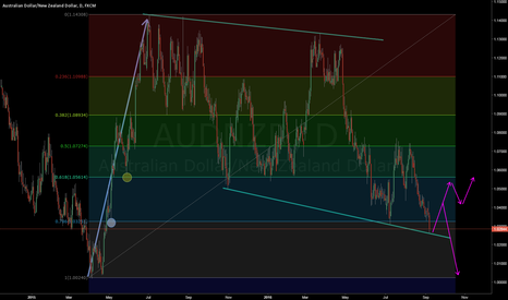 AUDNZD: AUDNZD still in downtrend correction, but too far, too fast?