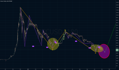 BTCUSD: BTC long Trend change point