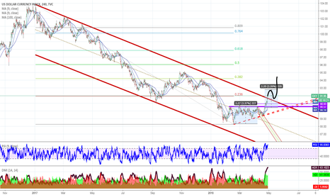 DXY: DXY correction after med term fall