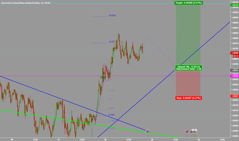 AUDNZD: AUDNZD up and away get in this correction