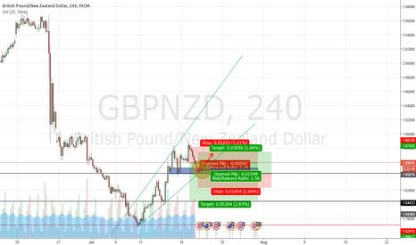 GBPNZD: short long