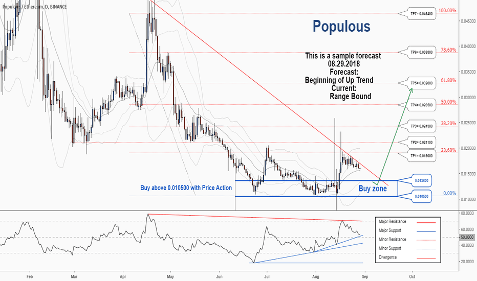 PPTETH: There is a possibility for the beginning of an uptrend in PPTETH