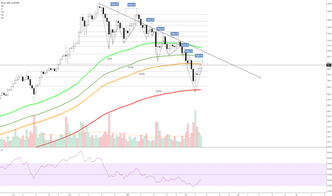 BTCUSD: BTCUSD Maybe, just maybe we can breach the 200EMA