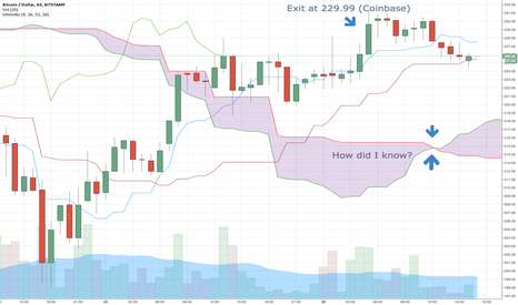 BTCUSD: How did I know? (Maybe just luck)