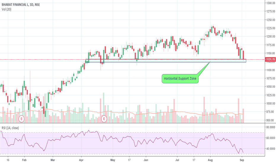 BHARATFIN: Stock near Support zone
