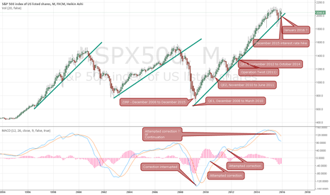 SPX500: Fed vs Business