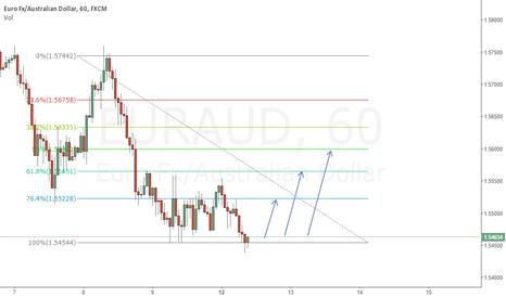 EURAUD: weak down trend