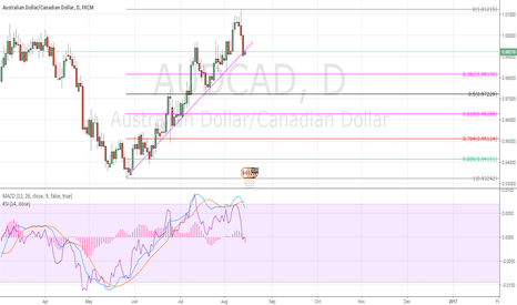 AUDCAD: sell audcad sellers still have power pushing the price down