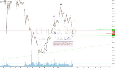 ETHUSD: E T H E R E U M (crypto bargains)