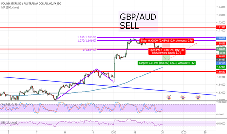 GBPAUD: GBP/AUD, H1, SHORT, AB=CD