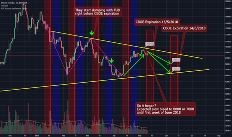 BTCUSD: Just an update for CBOE-BTC up and down cycle, so it's began.