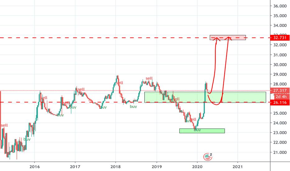 usd/uah forex market