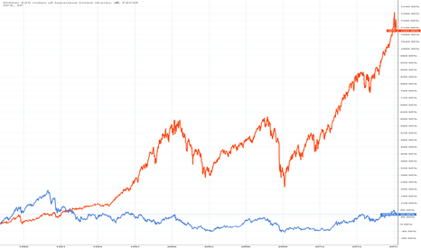 JPN225: 日経平均とS&P500比較