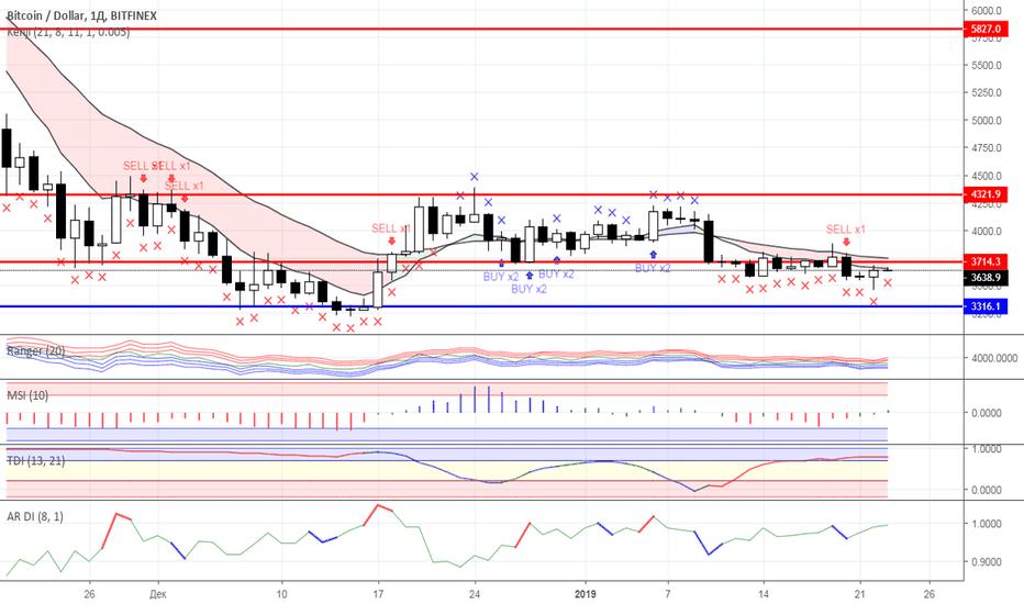 BTCUSD: Диапазонная торговля: рынок криптовалют на 23.01.2019 года