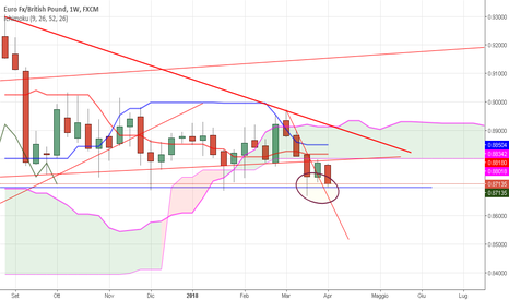 EURGBP: EURGBP weekly situazione anche con Ichimoku