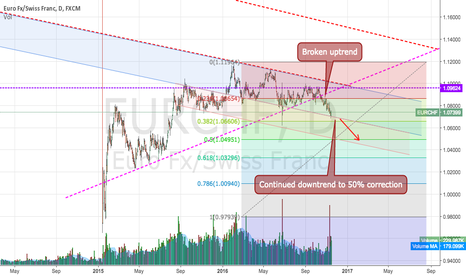 EURCHF: More of the same.. (Daily)