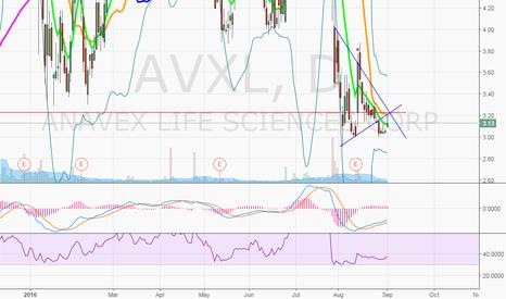 AVXL: $AVXL