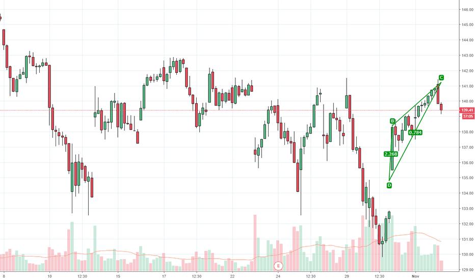 V: Rising Wedge