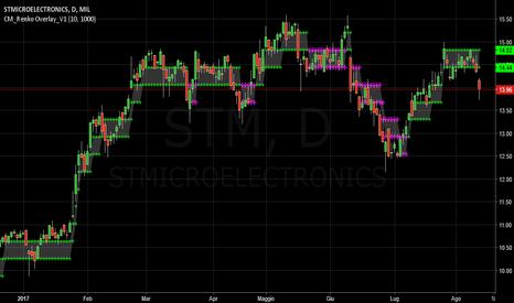 STM: STM :  Probabile SHORT