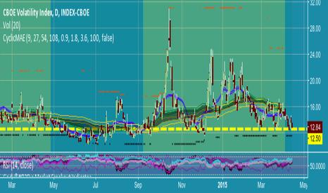 VIX: As VVIX approaches sub-77 VIX may go sub 12.50 like last summer.