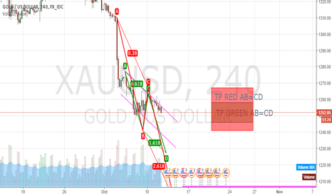 XAUUSD: Two uptrend AB=CD patterns cross with downtrend Flag XAUUSD