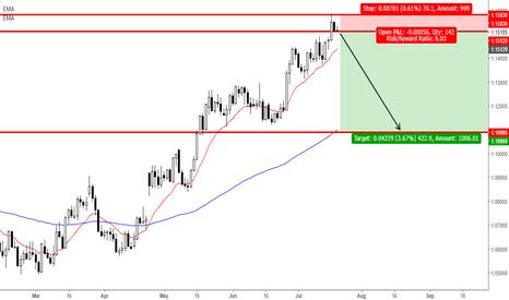EURUSD: EUR/USD (Short Opportunities)
