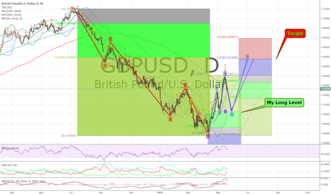 GBPUSD: Order Position on GBPUSD