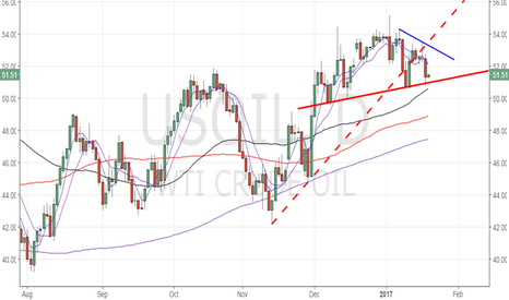 USOIL: WTI oil – Head and Shoulder on the daily chart