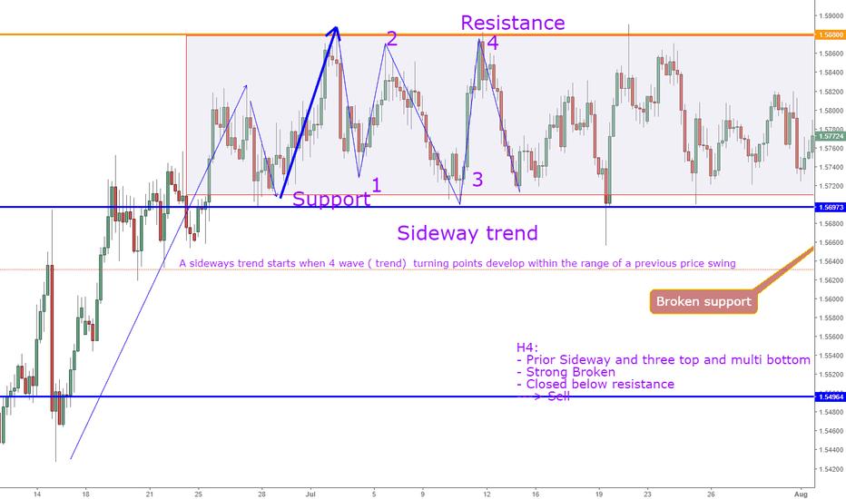 EURAUD: Sideways Trend !