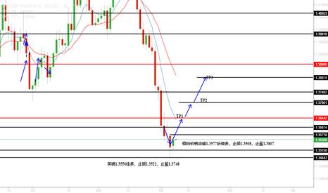 GBPUSD: 倾向价格突破1.3577后做多,止损1.3508,止盈1.3807