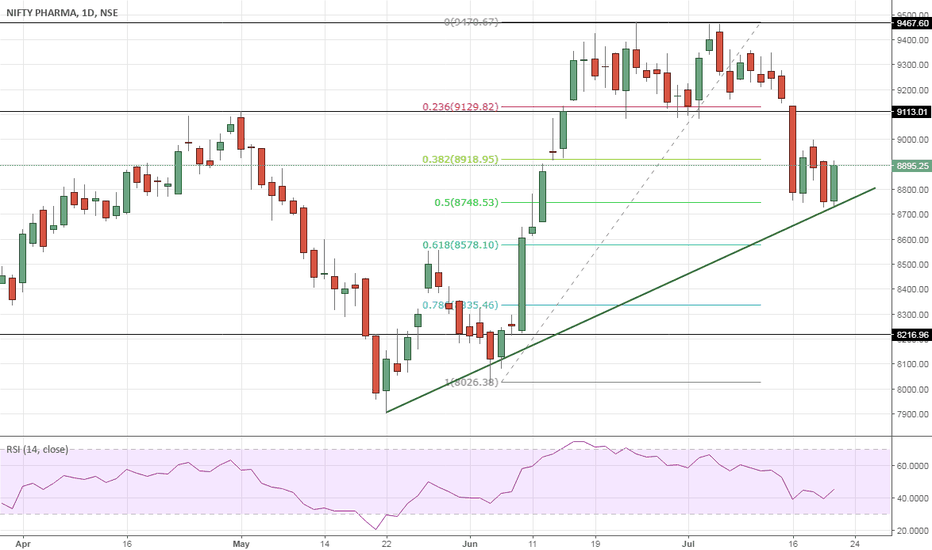 CNXPHARMA: Nifty Pharma – Start of another rally ?