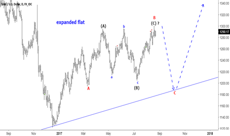 XAUUSD: expanded flat on Gold