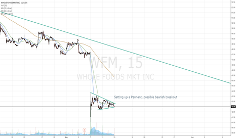WFM: Possible bearish breakout on WFM