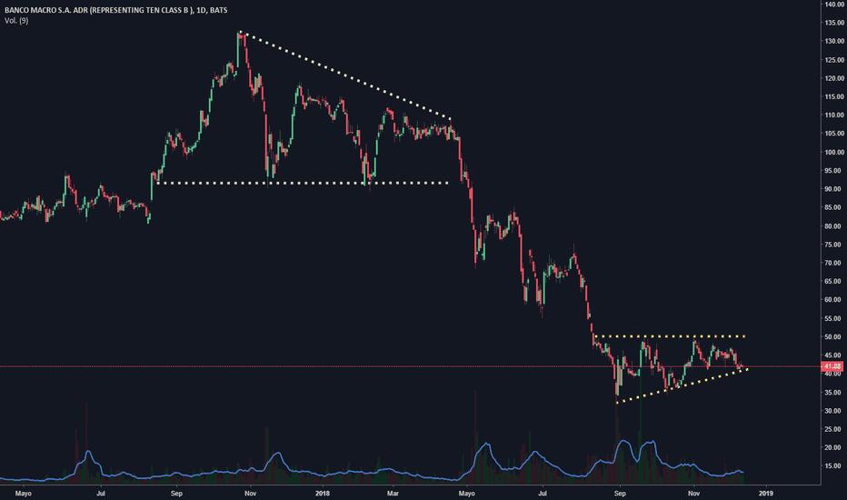 BMA: Banco Macro $BMA en soporte de triángulo ascendente