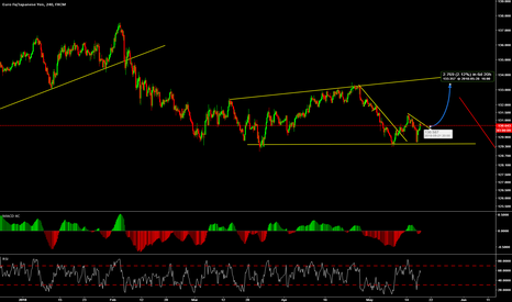 EURJPY: Look for TCP before buy