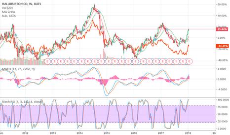HAL: HAL vs SLB chart comparison