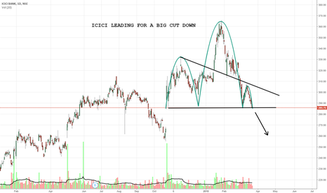 ICICIBANK: ICICI LEADING FOR A BIG CUT DOWN