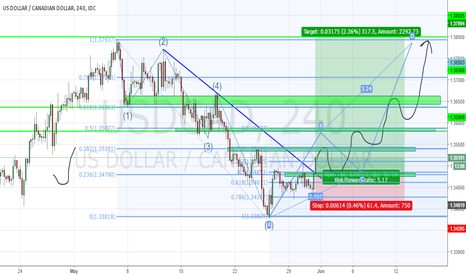 USDCAD: USDCAD LONG TRADE