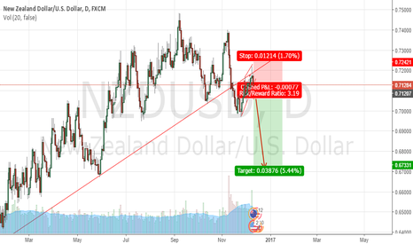 NZDUSD: NZDUSD SELL SETUP IDEA