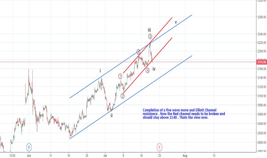 HDFCBANK: Elliott Waves on 15 m chart - Why it fell ?