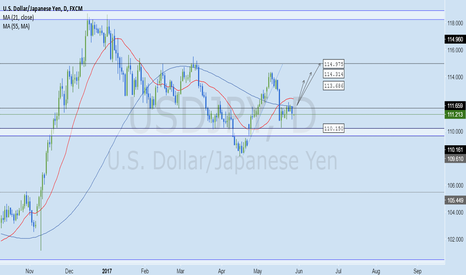 USDJPY: USDJPY Forex Weekly Analysis May 29 - June 2, 2017